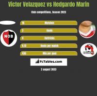Victor Velazquez vs Hedgardo Marin h2h player stats