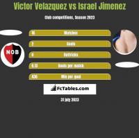 Victor Velazquez vs Israel Jimenez h2h player stats