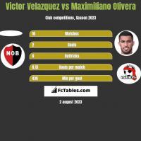 Victor Velazquez vs Maximiliano Olivera h2h player stats