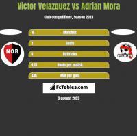 Victor Velazquez vs Adrian Mora h2h player stats