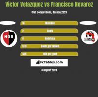 Victor Velazquez vs Francisco Nevarez h2h player stats