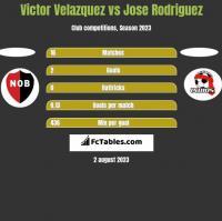Victor Velazquez vs Jose Rodriguez h2h player stats