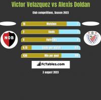 Victor Velazquez vs Alexis Doldan h2h player stats
