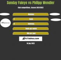 Sunday Faleye vs Philipp Wendler h2h player stats
