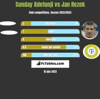 Sunday Adetunji vs Jan Rezek h2h player stats