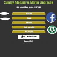 Sunday Adetunji vs Martin Jindracek h2h player stats