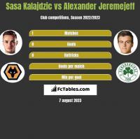 Sasa Kalajdzic vs Alexander Jeremejeff h2h player stats
