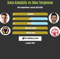 Sasa Kalajdzic vs Alon Turgeman h2h player stats