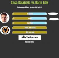 Sasa Kalajdzic vs Baris Atik h2h player stats