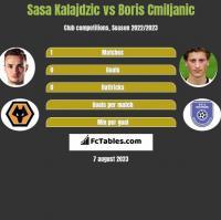 Sasa Kalajdzic vs Boris Cmiljanic h2h player stats