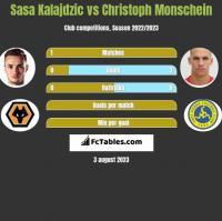 Sasa Kalajdzic vs Christoph Monschein h2h player stats