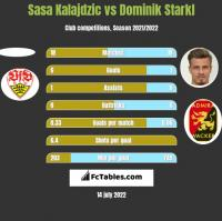 Sasa Kalajdzic vs Dominik Starkl h2h player stats