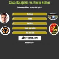 Sasa Kalajdzic vs Erwin Hoffer h2h player stats