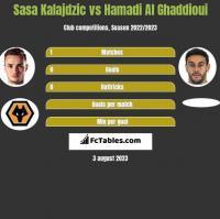 Sasa Kalajdzic vs Hamadi Al Ghaddioui h2h player stats