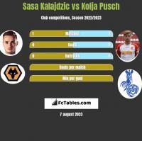 Sasa Kalajdzic vs Kolja Pusch h2h player stats