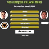Sasa Kalajdzic vs Lionel Messi h2h player stats