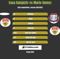 Sasa Kalajdzic vs Mario Gomez h2h player stats