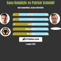 Sasa Kalajdzic vs Patrick Schmidt h2h player stats