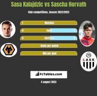 Sasa Kalajdzic vs Sascha Horvath h2h player stats