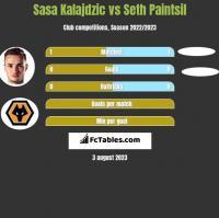 Sasa Kalajdzic vs Seth Paintsil h2h player stats