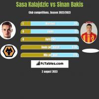 Sasa Kalajdzic vs Sinan Bakis h2h player stats