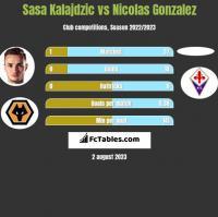 Sasa Kalajdzic vs Nicolas Gonzalez h2h player stats