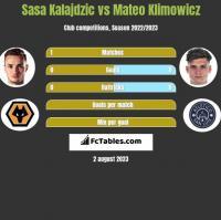 Sasa Kalajdzic vs Mateo Klimowicz h2h player stats
