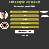 Sasa Kalajdzic vs Luka Stor h2h player stats