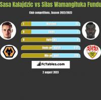 Sasa Kalajdzic vs Silas Wamangituka Fundu h2h player stats