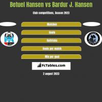 Betuel Hansen vs Bardur J. Hansen h2h player stats