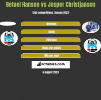 Betuel Hansen vs Jesper Christjansen h2h player stats