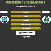 Betuel Hansen vs Klaemint Olsen h2h player stats