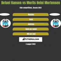 Betuel Hansen vs Morits Heini Mortensen h2h player stats