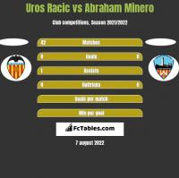 Uros Racic vs Abraham Minero h2h player stats