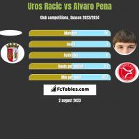 Uros Racic vs Alvaro Pena h2h player stats