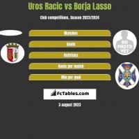 Uros Racic vs Borja Lasso h2h player stats