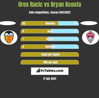 Uros Racic vs Bryan Acosta h2h player stats