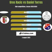 Uros Racic vs Daniel Torres h2h player stats