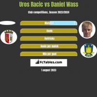 Uros Racic vs Daniel Wass h2h player stats