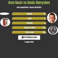 Uros Racic vs Denis Cheryshev h2h player stats