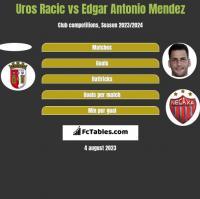 Uros Racic vs Edgar Antonio Mendez h2h player stats