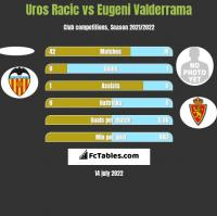 Uros Racic vs Eugeni Valderrama h2h player stats