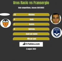 Uros Racic vs Fransergio h2h player stats