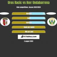 Uros Racic vs Iker Undabarrena h2h player stats