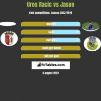 Uros Racic vs Jason h2h player stats