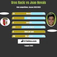Uros Racic vs Joao Novais h2h player stats