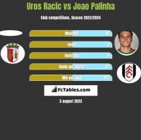 Uros Racic vs Joao Palinha h2h player stats