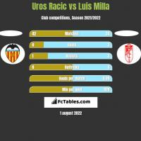 Uros Racic vs Luis Milla h2h player stats