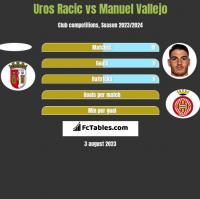 Uros Racic vs Manuel Vallejo h2h player stats