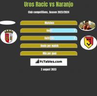 Uros Racic vs Naranjo h2h player stats